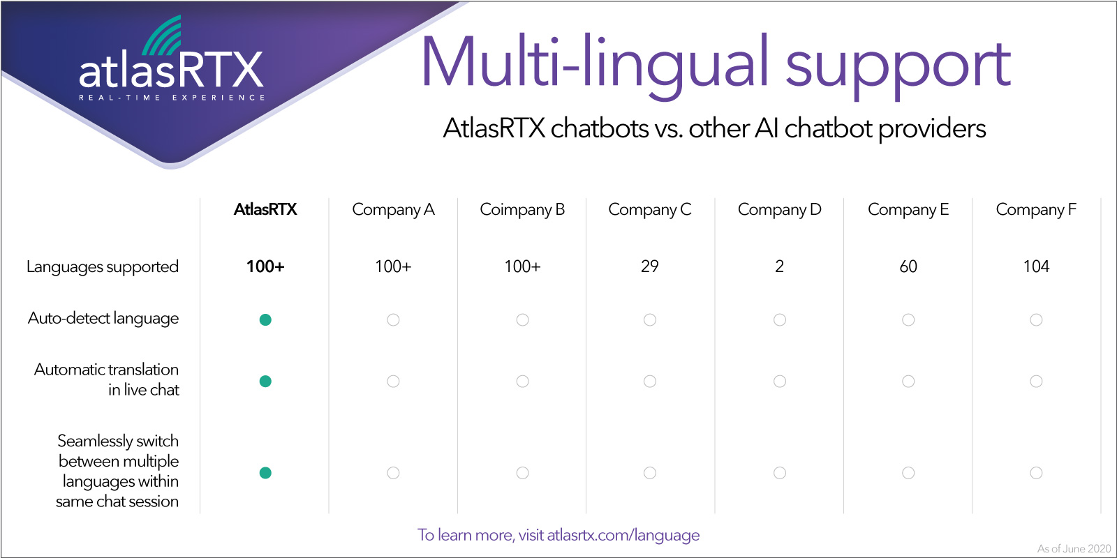 Multilingual AI chatbot with real-time automatic translation